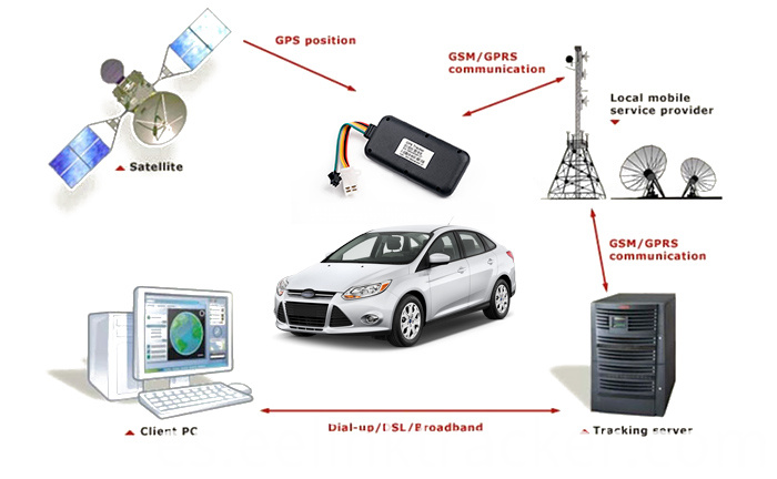 Waterproof Type 3G GPS Tracker for Car