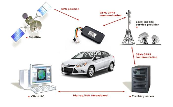 Waterproof 3G GPS Tracker for Car