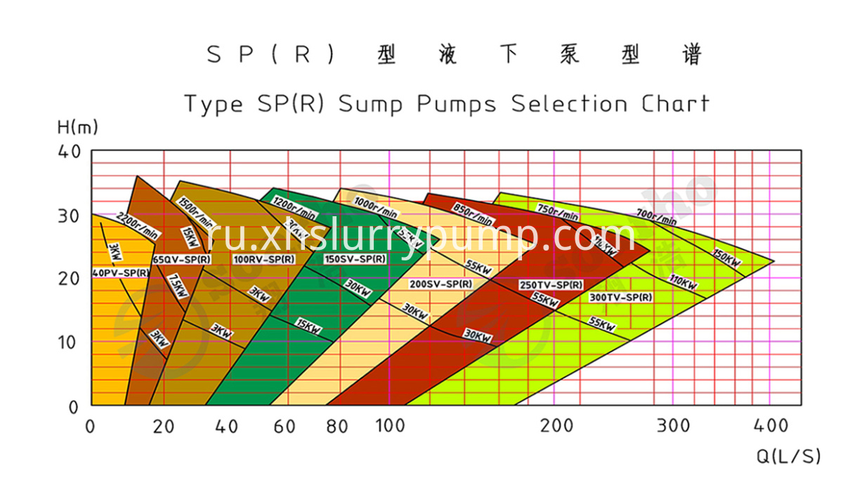 Series SP(R) Sump Pump spectrum