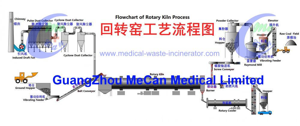 Mecan Flowchart Of Rotary Kiln Process For Rare Earth