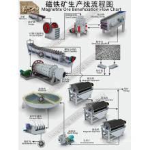 Ligne de traitement du minerai de magnétite pour récupération d'acier en acier inoxydable