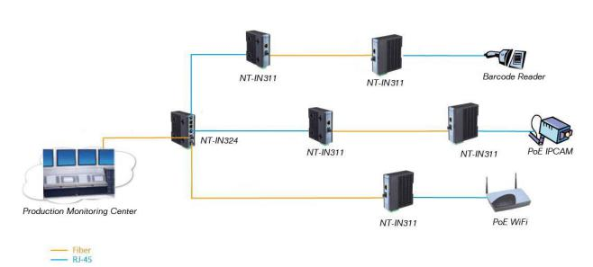 Industrial Gigabit POE Switch