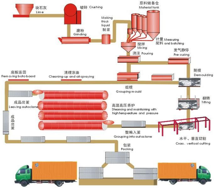 Block Autoclave for AAC Plant