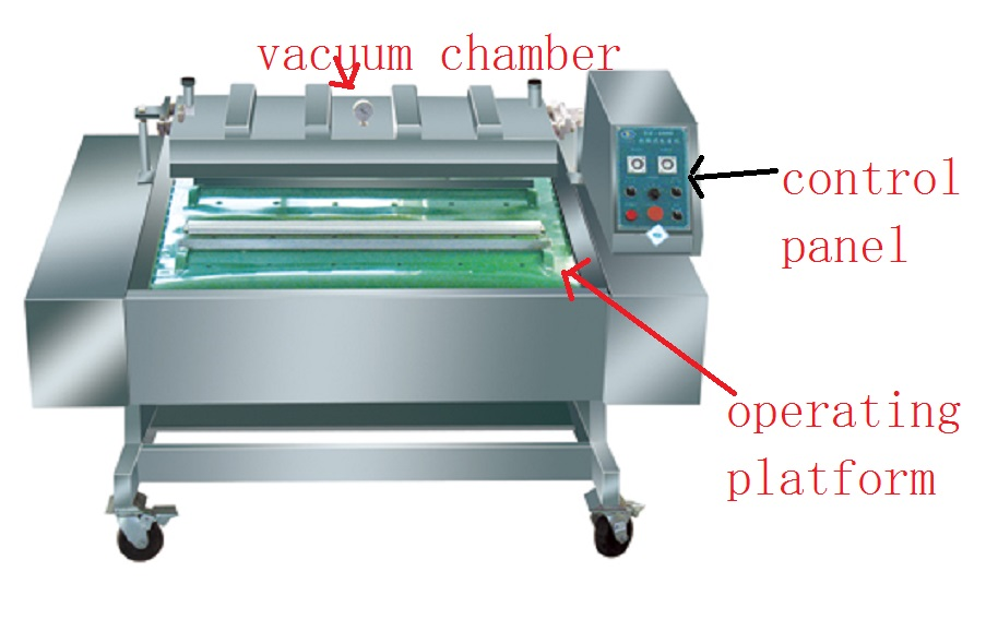 Packing Machine with Transmission System