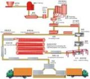 Autoclaved aerated concrete(AAC) plant