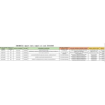 Dados de importação da Indonésia no código 281820 óxido de alumínio