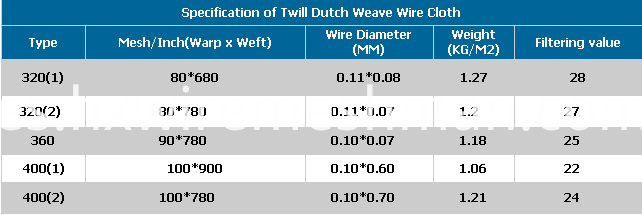 twill dutch weave cloth mesh