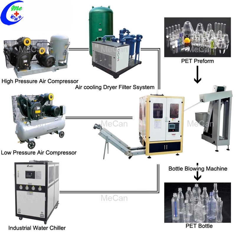 Plastic Water Bottle Machine