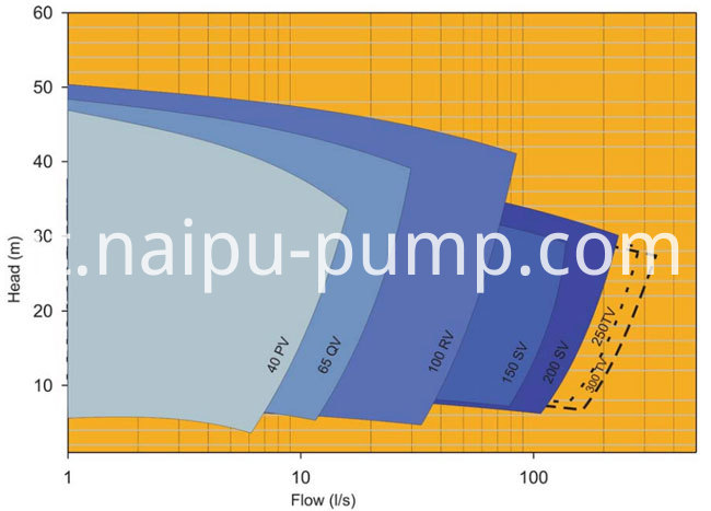 SP(R) sump pumps