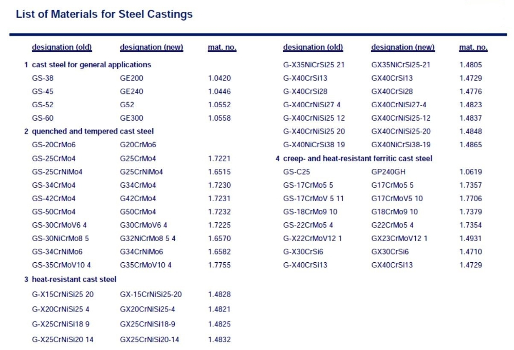 Casting Spare Parts