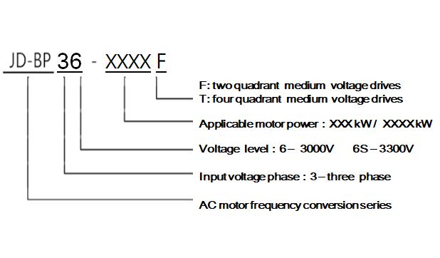 medium voltage drive market