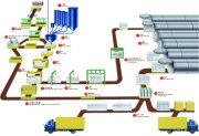 AAC Equipment of Sunite Company, Low Price
