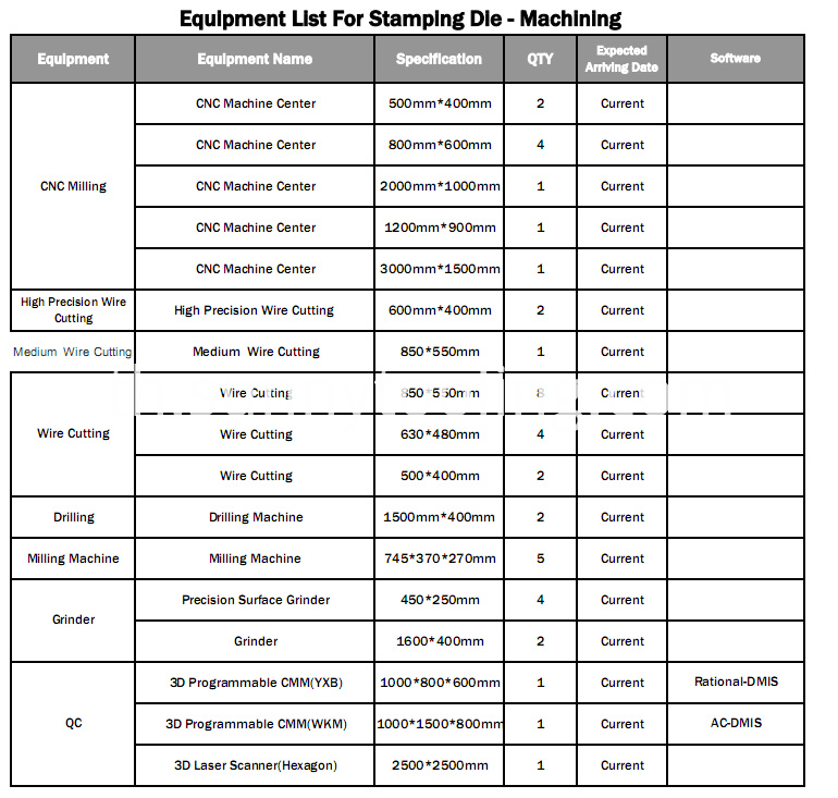 Equipment list-2
