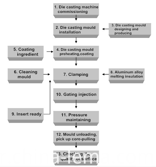 Mg Die casting production flow chart