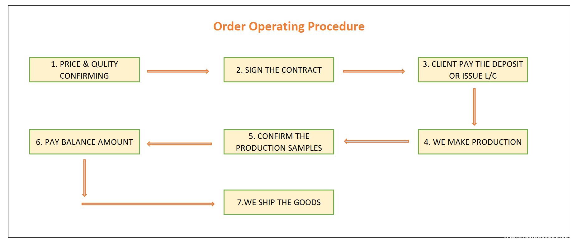 Operating Procedure