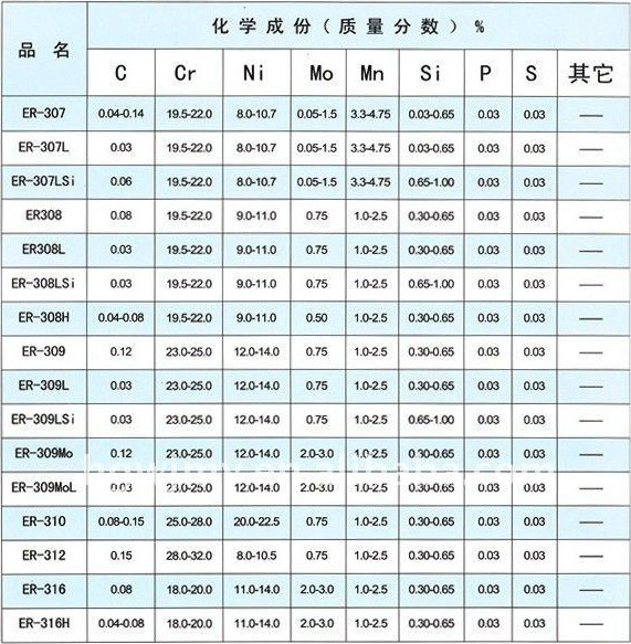 Stainless Welding Wire Chart - WIRE Center •