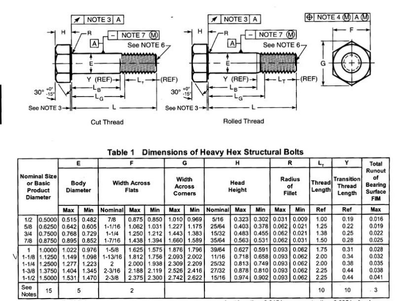 China Heavy Hex Structural Bolts Manufacturers