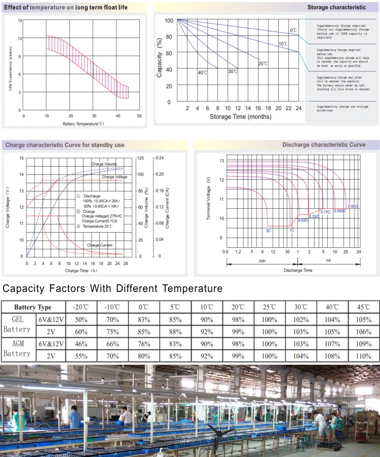 12V9.0AH, Can customize 7.5AH, 8.0AH Solar Battery GEL Battery Wind Energy Battery Non standard Customize products
