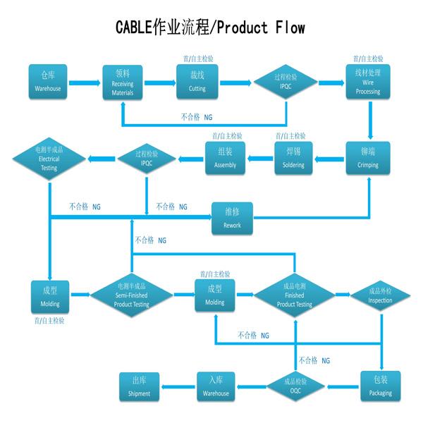 Professional Manufacturer of Washing Machine Custom Wire Harness