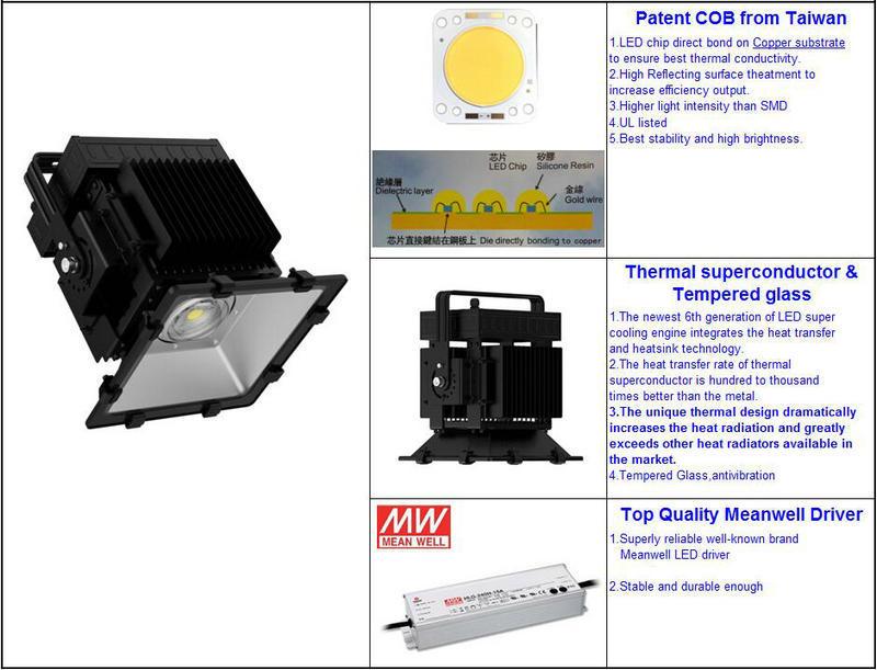 Anti-Corrosion Marine Waterproof Ship Outdoor 300W LED Floodlight