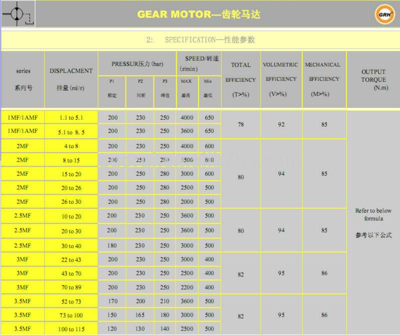 Group 1 Mini Hydraulic Gear Motor