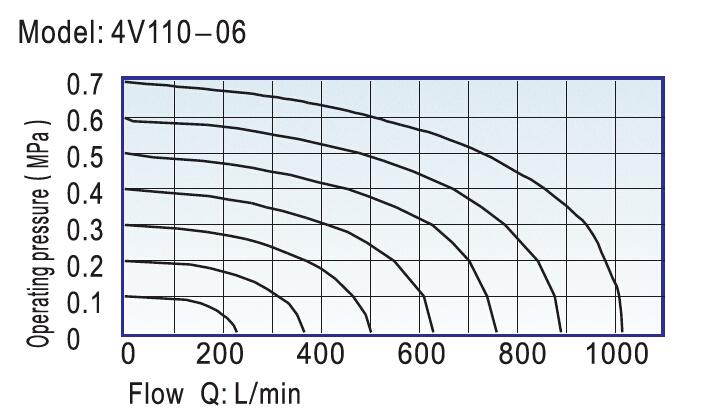 4V100 Series Solenoid Valve