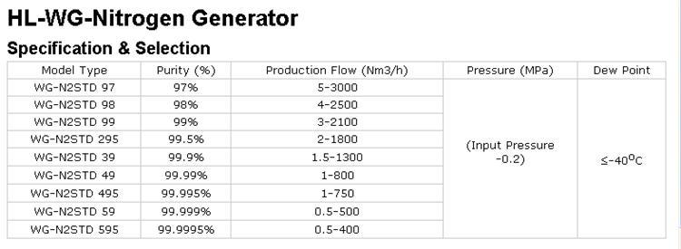 High Degree of Automation Psa Nitrogen Generator (99~99.9995%)