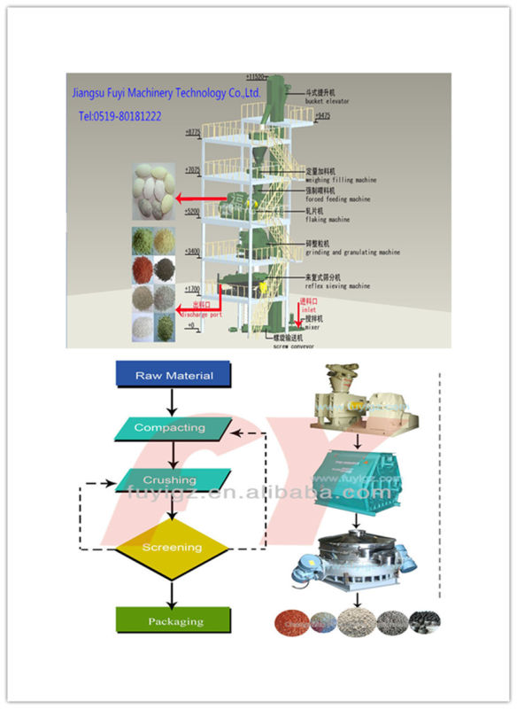 Pellet Making Machine for Ammonium Chloride