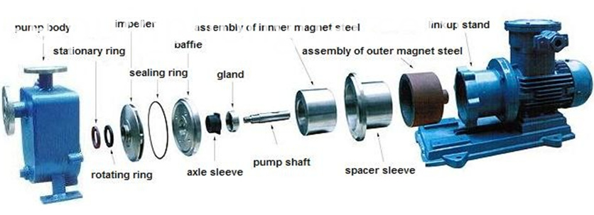 Chemical Magnetic Pump