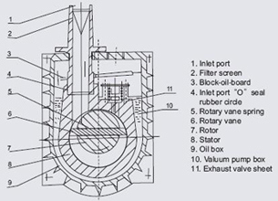 2XZ Series Direct Drive Two-Stage Rotary Vane Vacuum Pump