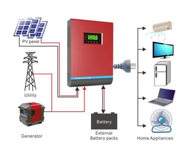 Solar Panels Wholesale Home Power Inverter