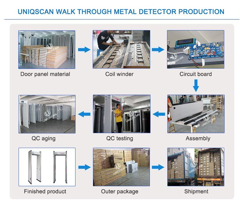 6/12/18 Zones Walk Through Metal Detector with Fireproof Materials