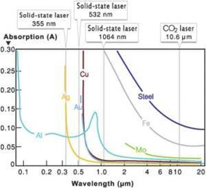 Metal Tube Laser Cutting Machine Price