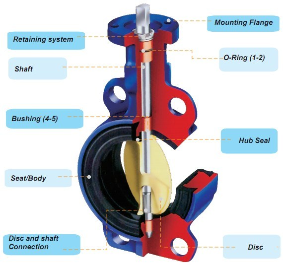 PTFE Lined Butterfly Valve with Pneumatic Actuator