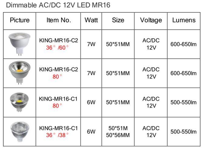 High Power 7 Wattage Kingliming LED MR16 Light
