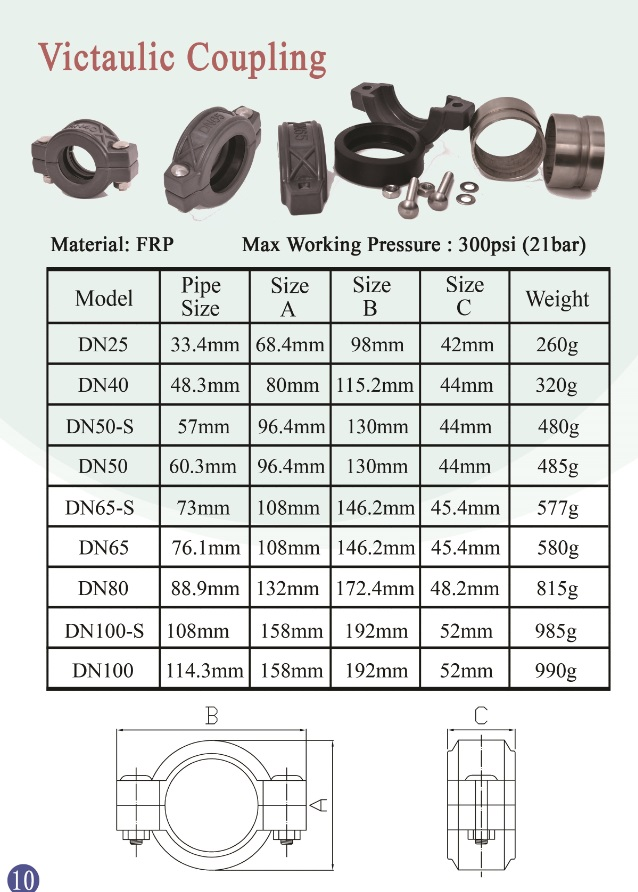Dn80 3inch Victaulic Style Ss304 Couplings Clamps for Tube Fittings