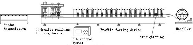 Galvanized Steel Light Keel Truss V Channel Profile Roll Forming Machine