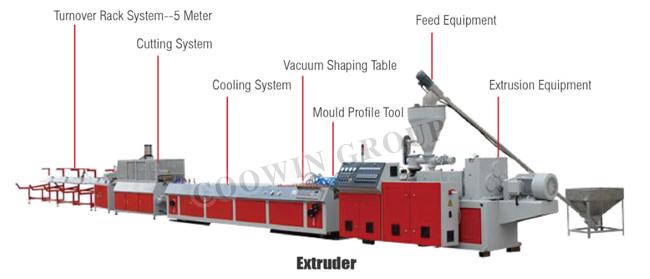 PP PE PVC Wood Plastic Profile Extrusion Line