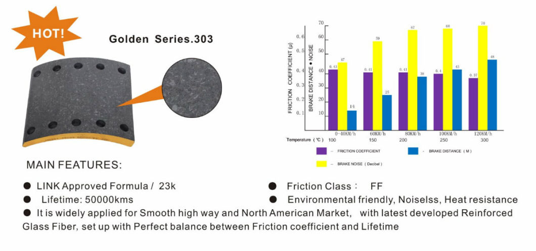 Premium Quality Brake Lining for Heavy Duty Truck (19036/19037)