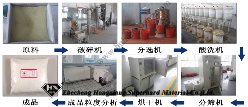Industrial Diamond Powder/ Diamond Polishing Powder