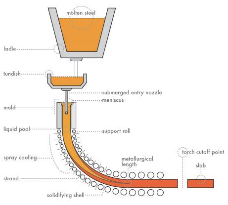 Crystallizer Vibration Device for Billet Mold