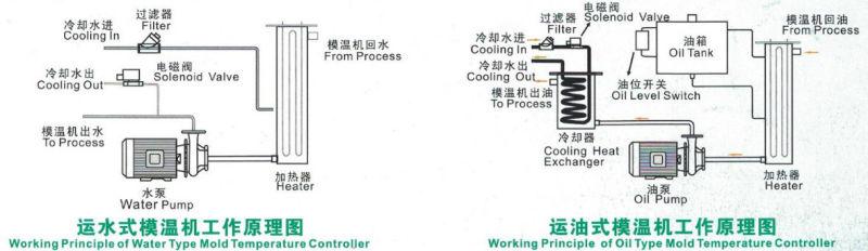 12kw Oil Heating Transfer Medium Mold Temperature Controller