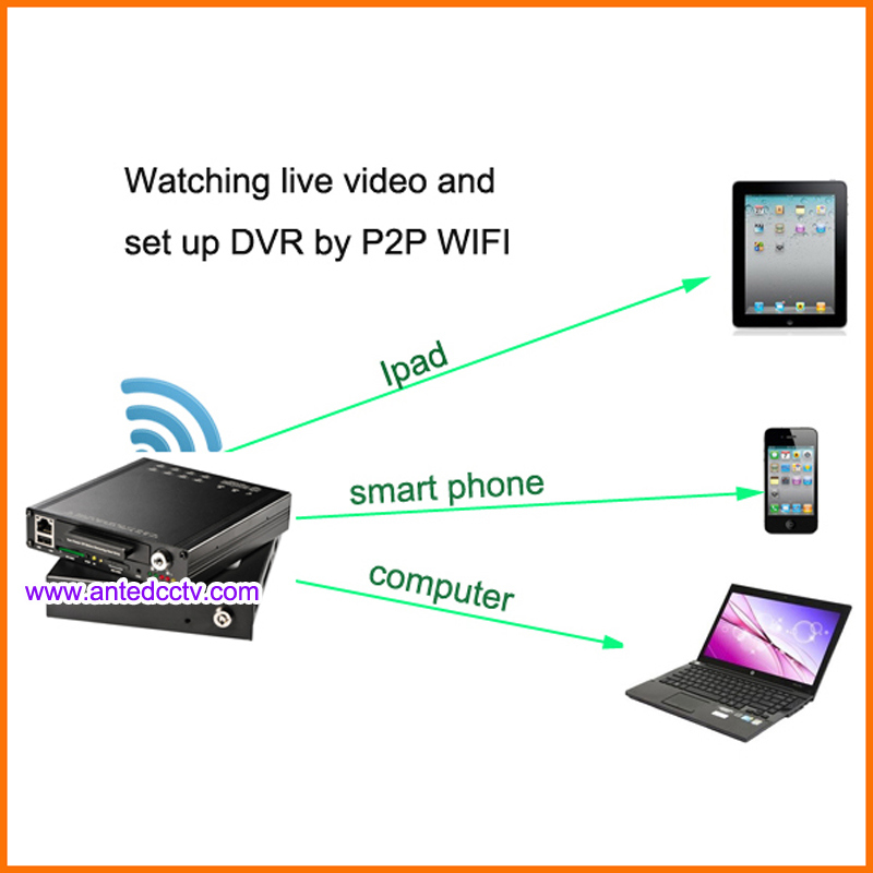 Best 3G/4G Vehicle CCTV Solutions for Car Bus Truck Taxi