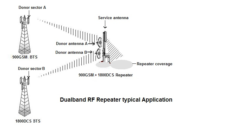 High Gain Outdoor GSM Dcs 900MHz 1800MHz Signal Repeater