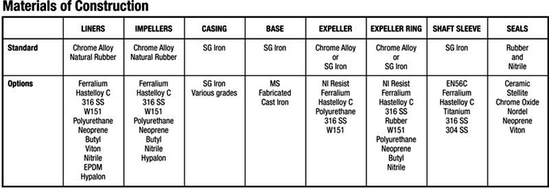 Corrosion Resisting Slurry Pumps