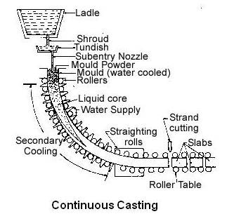 Mould for Continuous Casting Machine