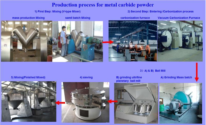 Alloy Material Hard Titanum Carbide Powder Price, Tic Powder