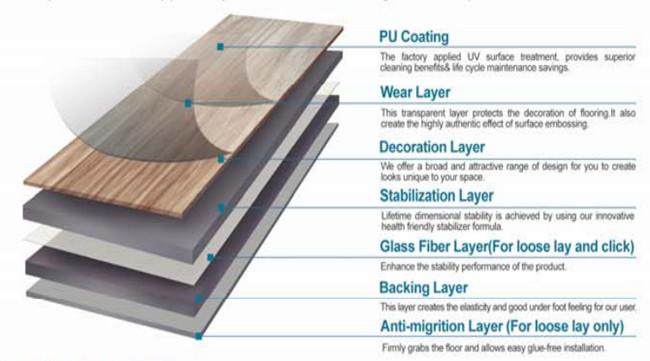 Waterproof Household PVC Vinyl Flooring