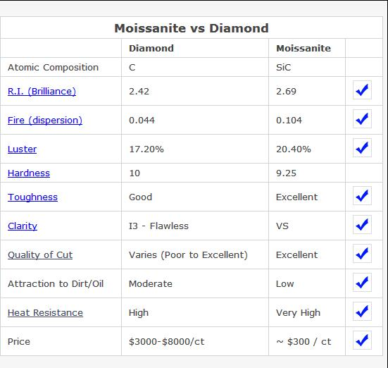 Excellent Cut Wholesale Octagon Shape Emerald Cut High Quality Moissanite