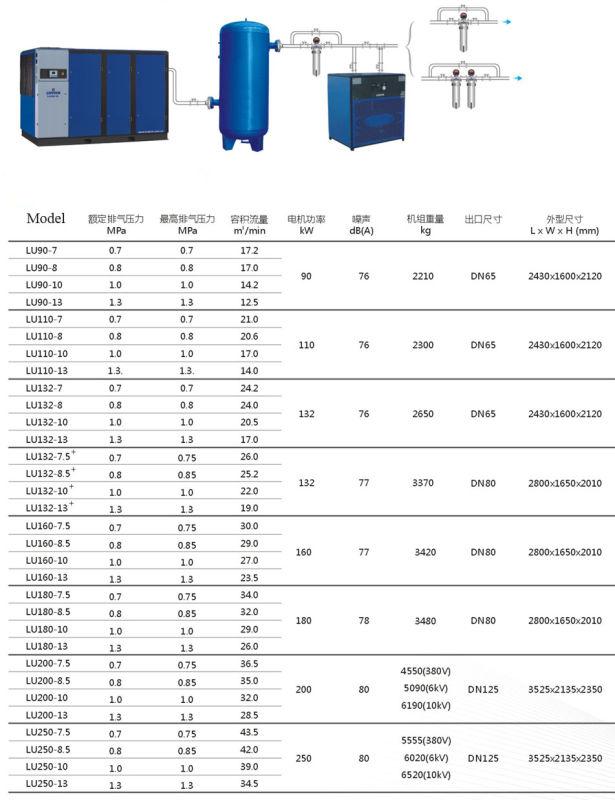 Atlas Copco - Liutech 110kw Screw Air Compressor